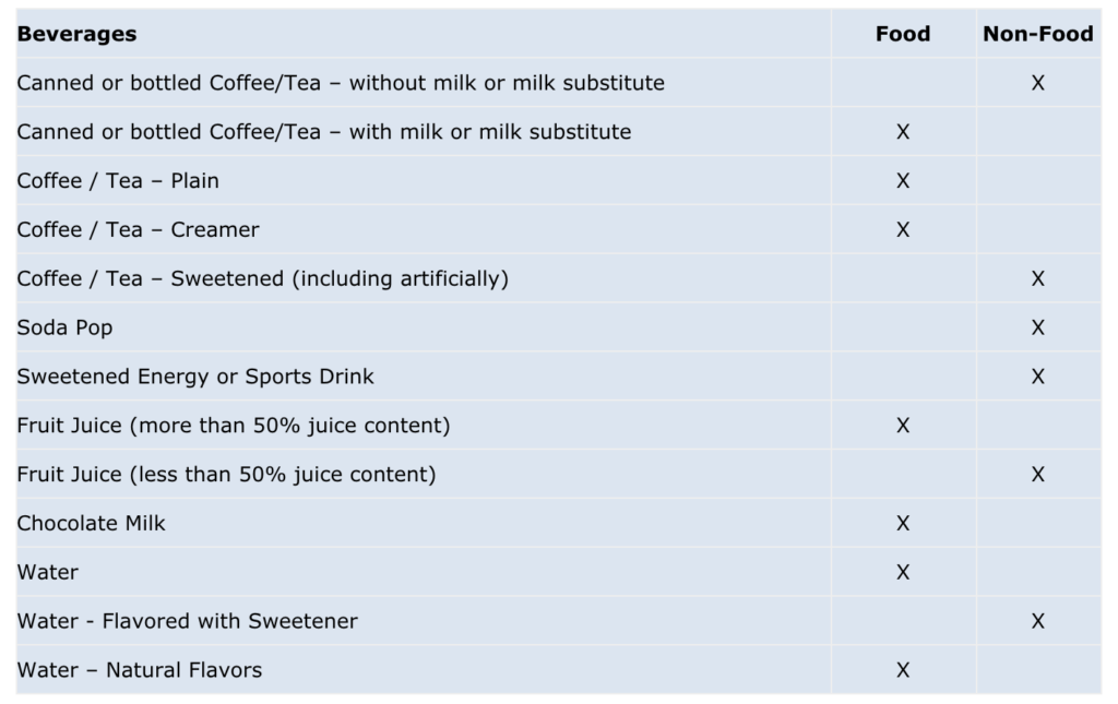 Are coffee, tea and soft drinks taxable in Ohio?